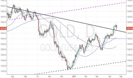 GOLD: Gold retreats, but outlook remains bullish