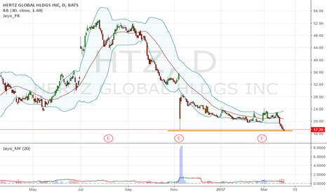 HTZ: $HTZ - watch if 17 can hold