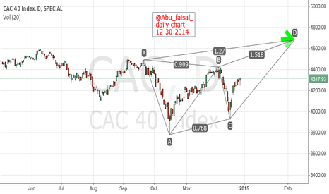 CAC: $CAC daily chart. $DAX $DJIA #NASDAQ #NIKKEI $FTSE #FOREX