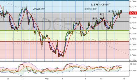 CADCHF: CADCHF 61.8 RETRACEMENT AND DOUBLE TOP