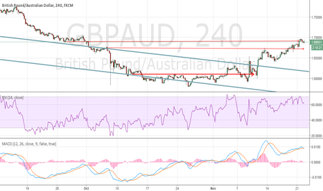 GBPAUD: GA runs into resistance on the way up
