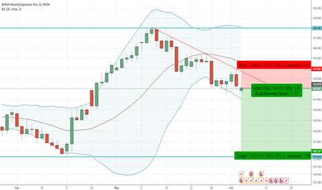 GBPJPY: GBPJPY - Sell Opportunity - Bearish Engulfing