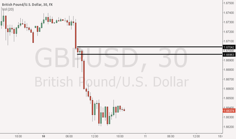 GBPUSD: short at the marked area