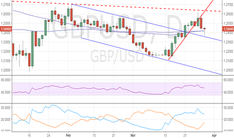 GBPUSD: GBP/USD could peep above 1.25