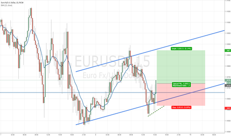EURUSD: 15 Minute Long Signal for EURUSD