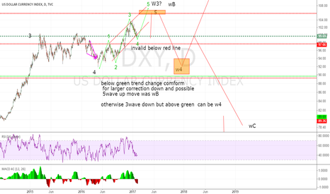 DXY: possible w4 near  complete - up tgt 106/7