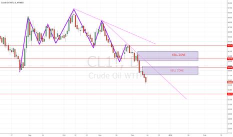 CL1!: OIL update