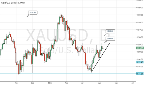 XAUUSD: Gold pointing for weakness ahead.