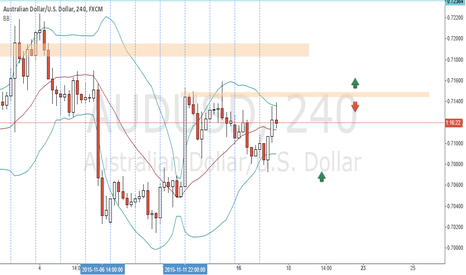 AUDUSD: trying to look for rejection or break
