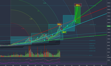 BTCUSD: Bitcoin - The Correction and Rise to Heaven.