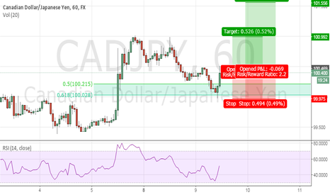 CADJPY: CADJPY, at correction