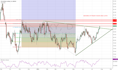 DXY: Beware of Friday Highs and Lows