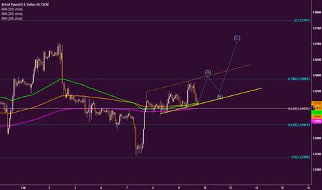 GBPUSD: GBPUSD possible wave strategy...