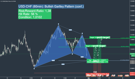 USDCHF: USDCHF long trading opportunity (realtime)