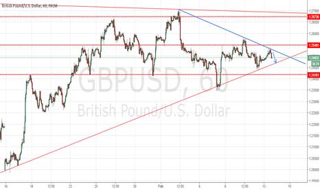 GBPUSD: Targeting 20 pips on GBPUSD