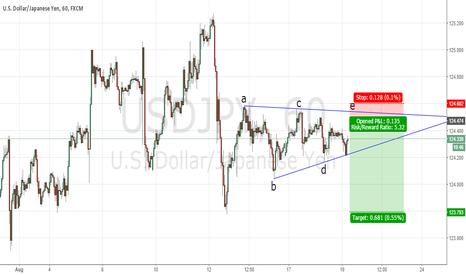 USDJPY: Sell on Yen