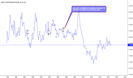 EURAUD: EURAUD monthly detailed count