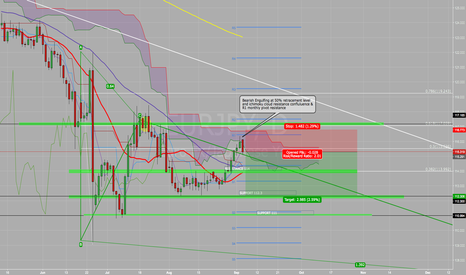 EURJPY: EURJPY short to TP1 114 then TP2 112