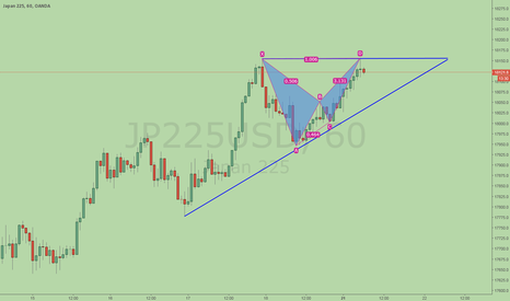 JP225USD: Nikkei, a small bearish BAT