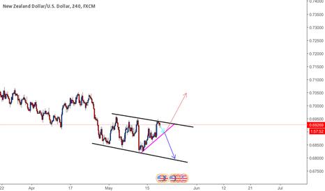 NZDUSD: Nzdusd possible long term bull move??