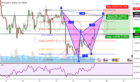 EURUSD: Bearish Bat Pattern