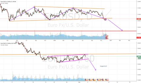 EURUSD: EURUSD broke daily trendline