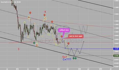 EURUSD: My outlook for EURUSD weekly chart