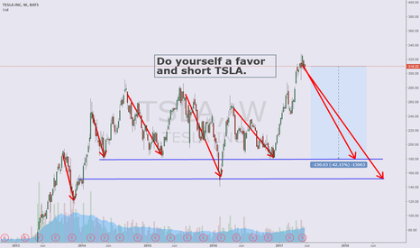 TSLA: Do yourself a favor and short TSLA. Cyclical analysis.