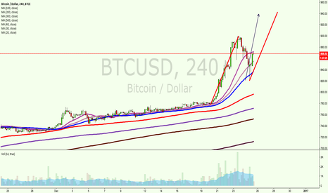 BTCUSD: BTC to $940 AB=CD  in formation.