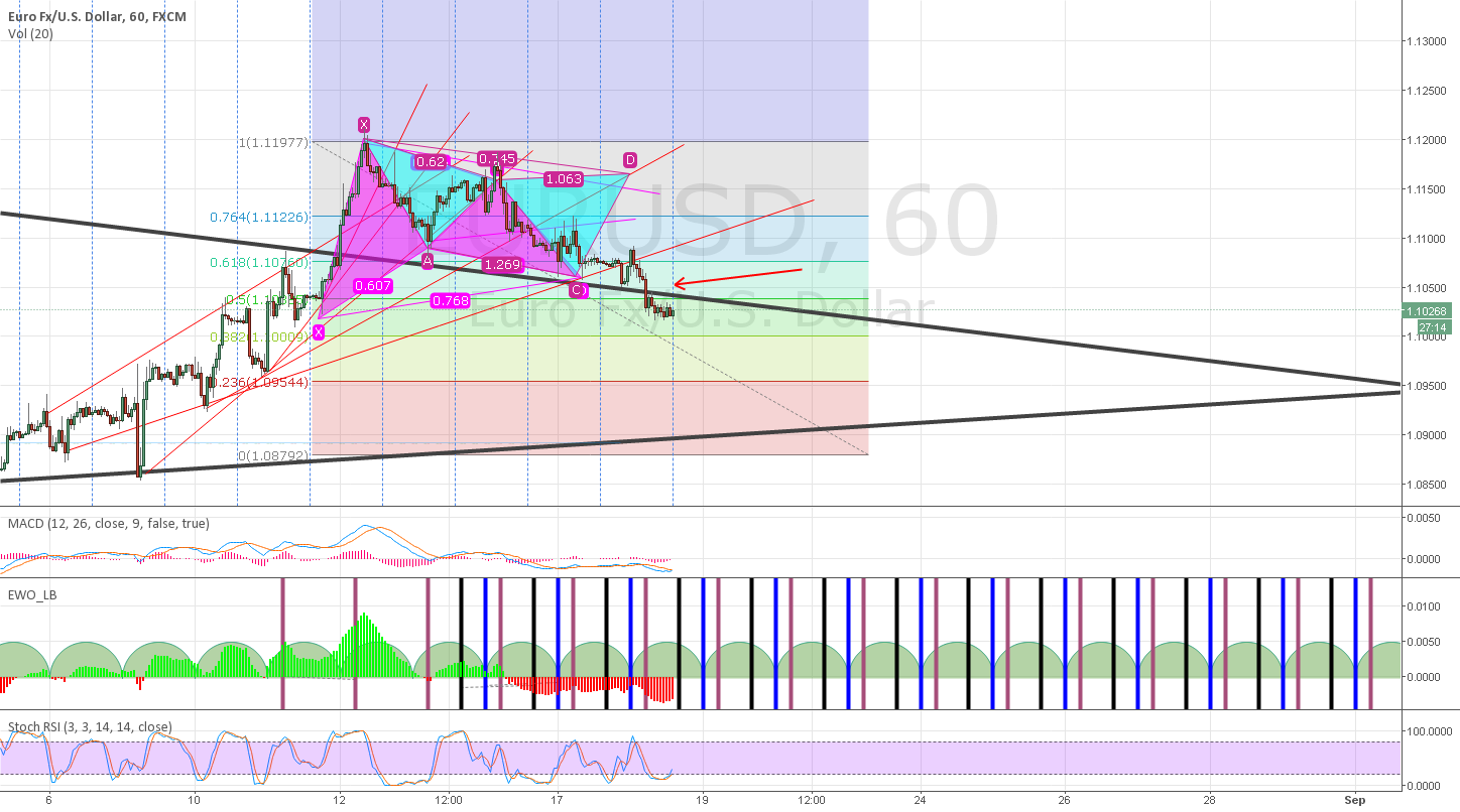 broke several trendlines... officially downtrend.