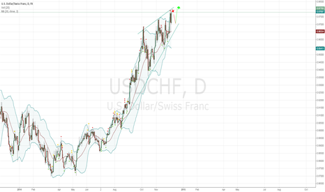 USDCHF: Short time short
