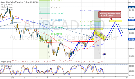 AUDCAD: AUDCAD 60 min. Another potential trend continuation trade, long