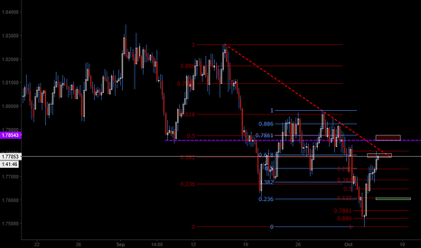 GBPNZD: Two fibo cluster zones to SHORT GBPNZD (H4)