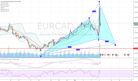 EURCAD: EURCAD potential bullish cypher pattern on 4H chart