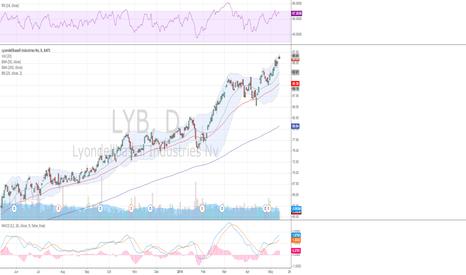LYB: $LYB