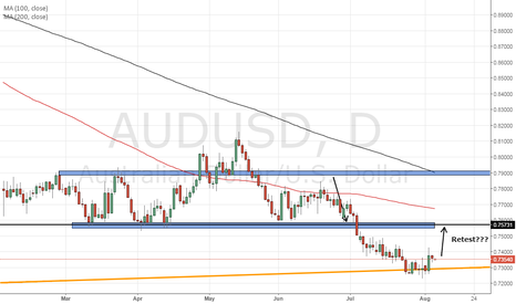 AUDUSD: AUDUSD possibly looking bullish