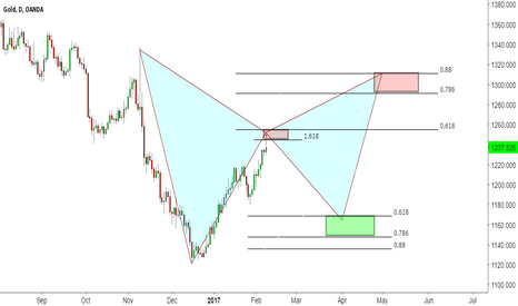 XAUUSD: XAUUSD Ready to short