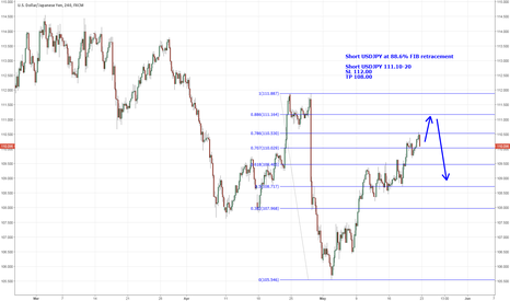USDJPY: USDJPY short at FIB retracement