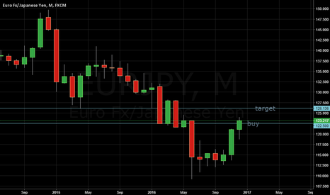 EURJPY: the rally continues