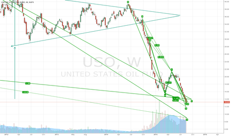 USO: USO SUPPORT CLUSTER BETWEEN 12 and 14 Dollar