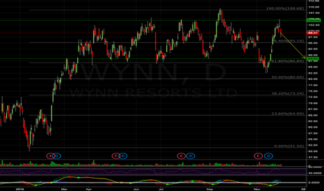 WYNN: WYNN range bound 88.5-105