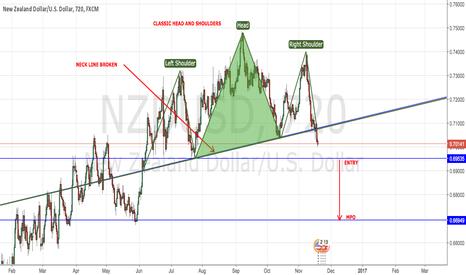 NZDUSD: NZD/USD HEAD & SHOULDERS
