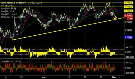 NZDUSD: NZD/USD Short term outlook