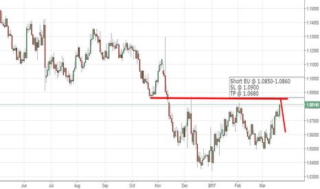 EURUSD: EU short in D1 Chart