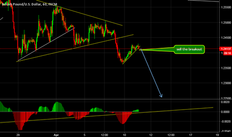 GBPUSD: GBPUSD SELL SETUP after the breakout