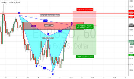 EURUSD: Potential Short Trade on EURUSD