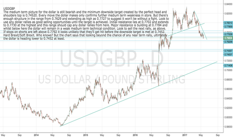 USDGBP: USDGBP: Sell the next dollar rally
