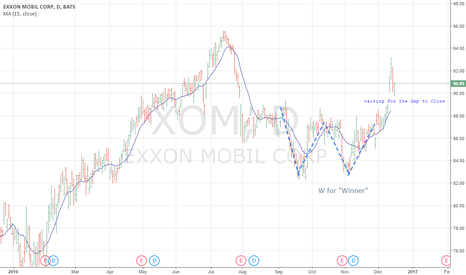 XOM: gap to XOM