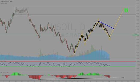 USOIL: Oil 5 wave inc :)