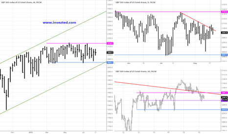 SPX500: SPX500 Analysis 19.08.2015 (US session)